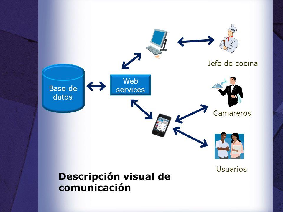 Descripción visual de comunicación Base de datos Camareros Usuarios Web services Jefe de cocina