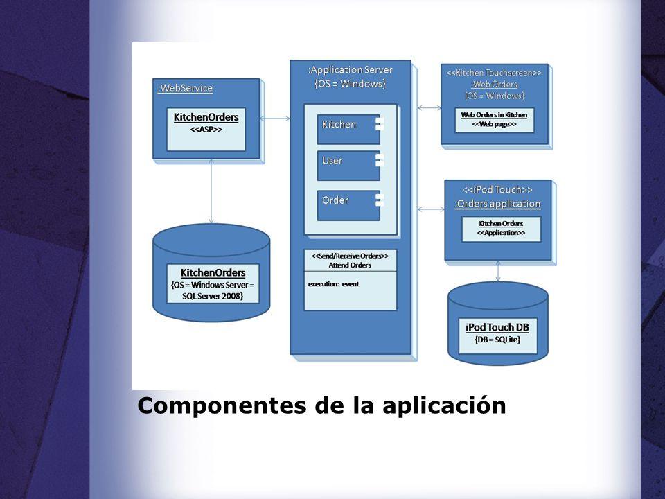 Componentes de la aplicación