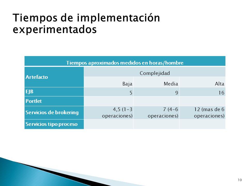 Tiempos de implementación experimentados 10 Tiempos aproximados medidos en horas/hombre Artefacto Complejidad BajaMediaAlta EJB 5916 Portlet Servicios