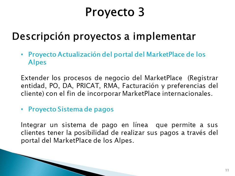 Descripción proyectos a implementar Proyecto Actualización del portal del MarketPlace de los Alpes Extender los procesos de negocio del MarketPlace (R