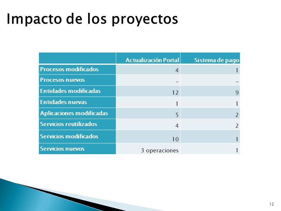 Impacto de los proyectos Actualización PortalSistema de pago Procesos modificados 41 Procesos nuevos -- Entidades modificadas 129 Entidades nuevas 11