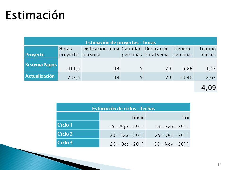 Estimación Estimación de proyectos - horas Proyecto Horas proyecto Dedicación sema persona Cantidad personas Dedicación Total sema Tiempo semanas Tiem