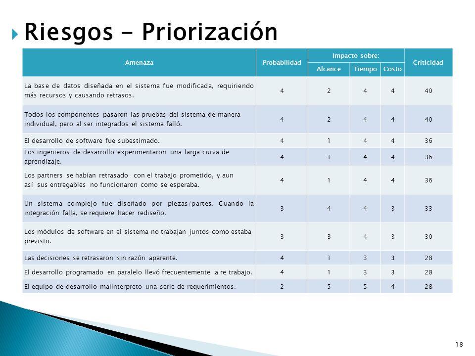 Riesgos - Priorización AmenazaProbabilidad Impacto sobre: Criticidad AlcanceTiempoCosto La base de datos diseñada en el sistema fue modificada, requir