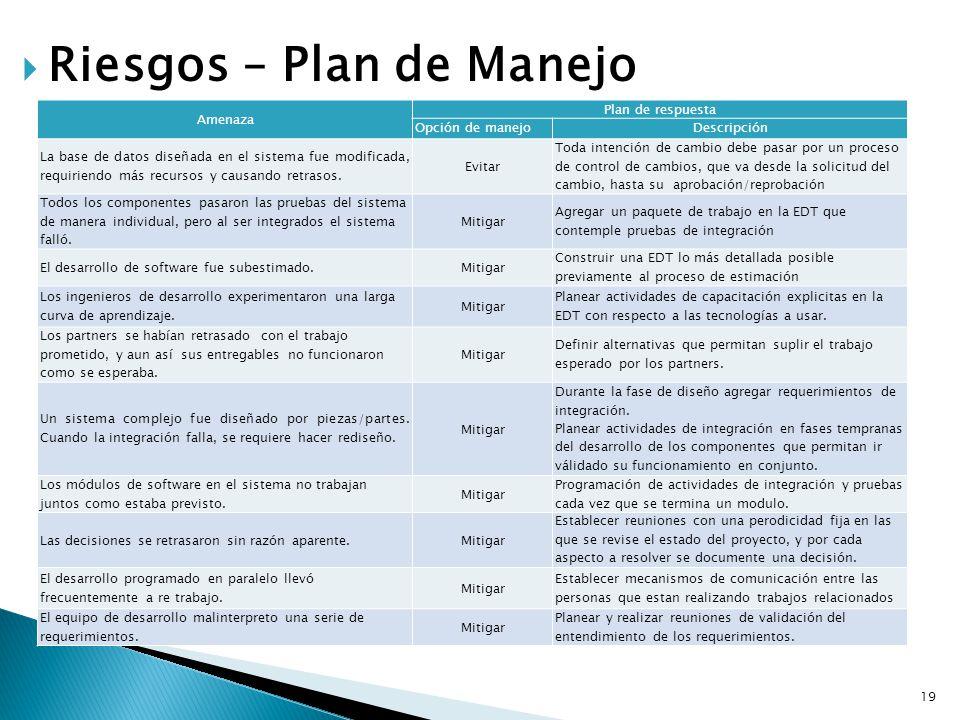 19 Riesgos – Plan de Manejo Amenaza Plan de respuesta Opción de manejoDescripción La base de datos diseñada en el sistema fue modificada, requiriendo