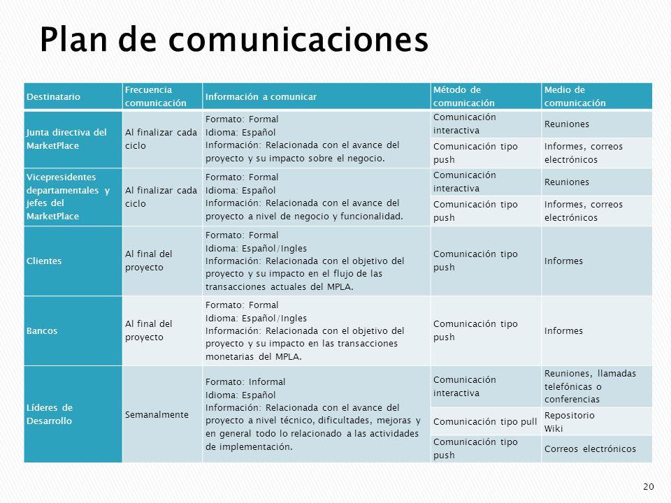 Plan de comunicaciones Destinatario Frecuencia comunicación Información a comunicar Método de comunicación Medio de comunicación Junta directiva del M