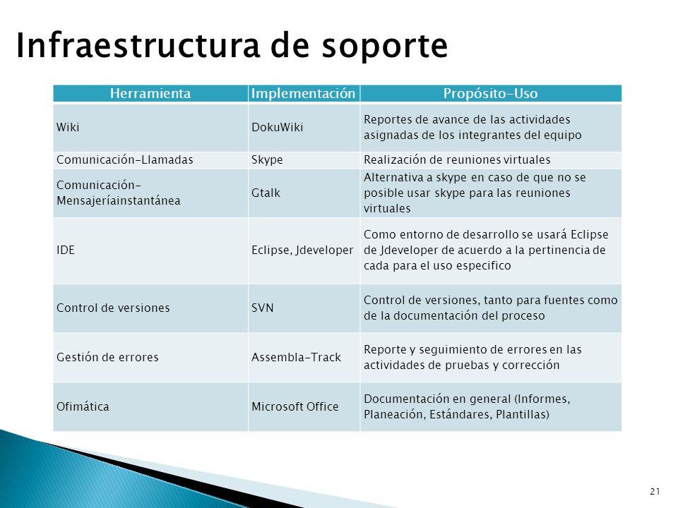 Infraestructura de soporte HerramientaImplementaciónPropósito-Uso WikiDokuWiki Reportes de avance de las actividades asignadas de los integrantes del