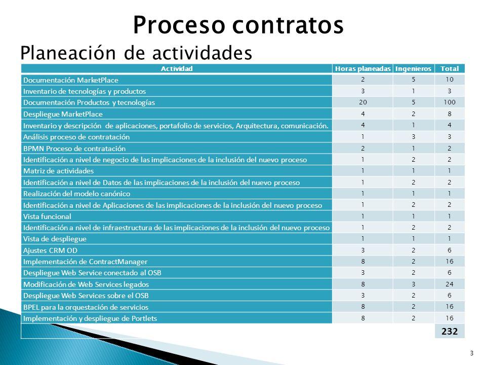 Proceso contratos Planeación de actividades ActividadHoras planeadasIngenierosTotal Documentación MarketPlace 2510 Inventario de tecnologías y product