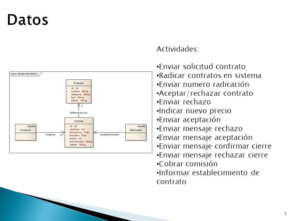 Datos Actividades: Enviar solicitud contrato Radicar contratos en sistema Enviar numero radicación Aceptar/rechazar contrato Enviar rechazo Indicar nu