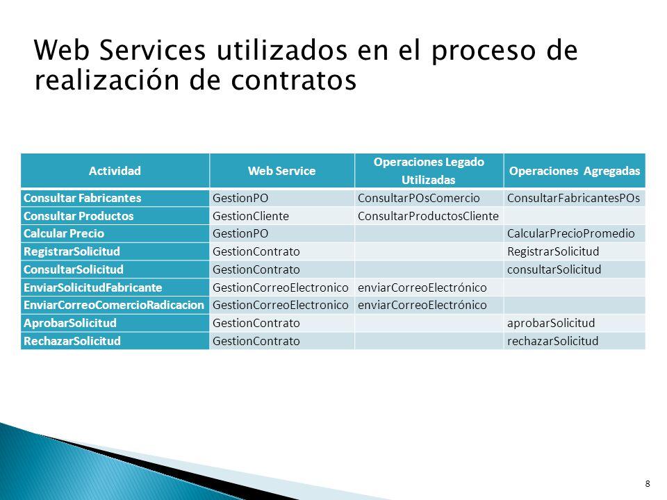 8 ActividadWeb Service Operaciones Legado Utilizadas Operaciones Agregadas Consultar FabricantesGestionPOConsultarPOsComercioConsultarFabricantesPOs C