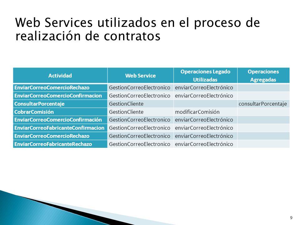 9 ActividadWeb Service Operaciones Legado Utilizadas Operaciones Agregadas EnviarCorreoComercioRechazoGestionCorreoElectronicoenviarCorreoElectrónico