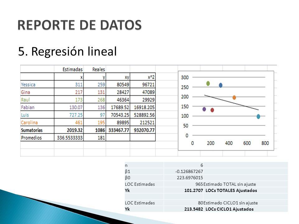 5. Regresión lineal n6 β1-0.126867267 β0223.6976015 LOC Estimadas965Estimado TOTAL sin ajuste Yk101.2707 LOCs TOTALES Ajustados LOC Estimadas80Estimad
