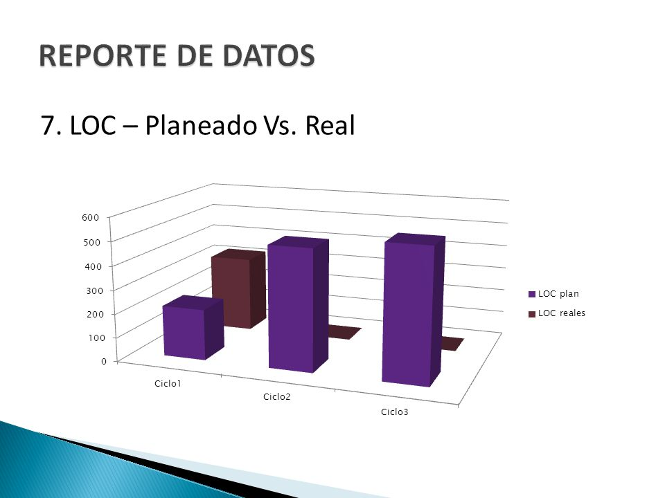 7. LOC – Planeado Vs. Real