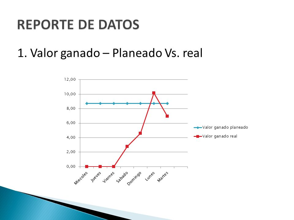 1. Valor ganado – Planeado Vs. real