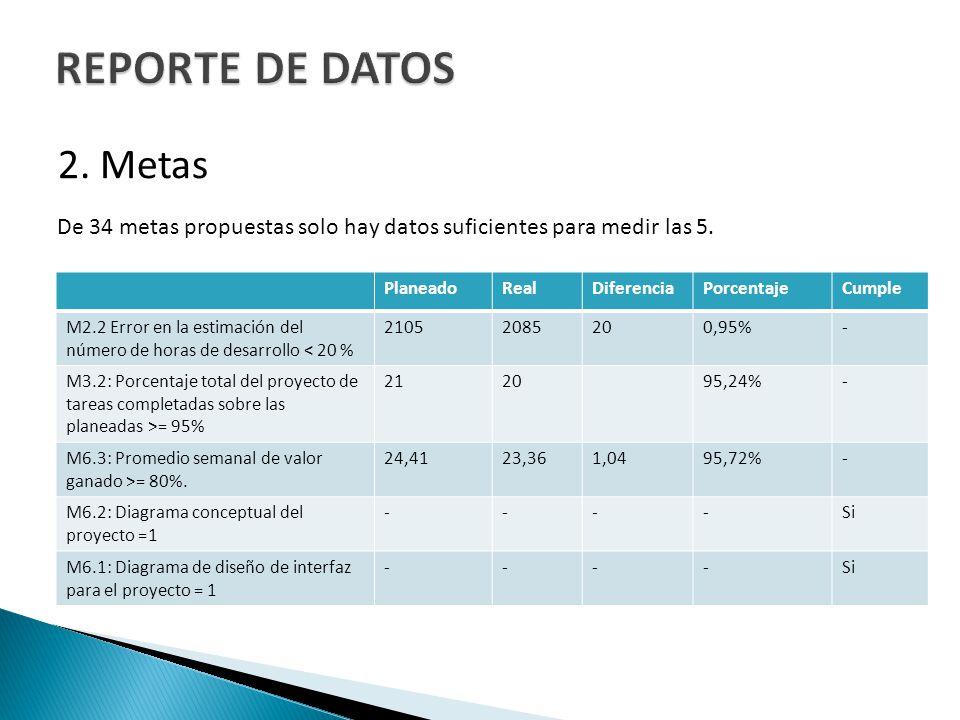 2. Metas De 34 metas propuestas solo hay datos suficientes para medir las 5. PlaneadoRealDiferenciaPorcentajeCumple M2.2 Error en la estimación del nú