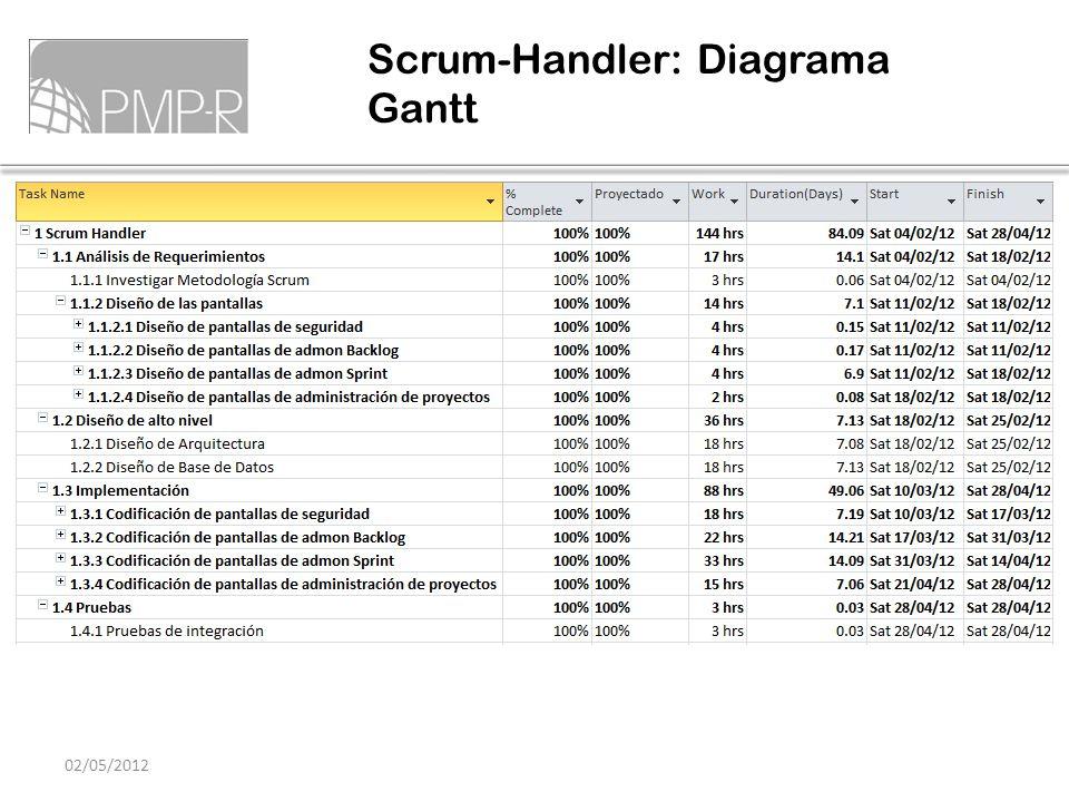 Scrum-Handler: Diagrama Gantt 02/05/2012