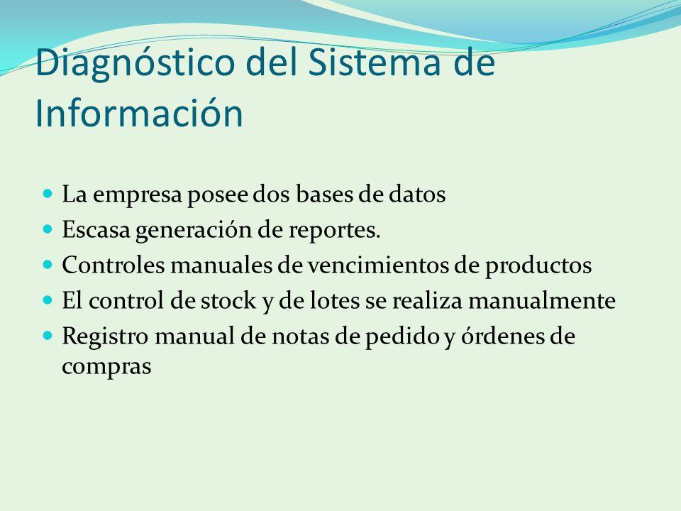 Diagnóstico del Sistema de Información La empresa posee dos bases de datos Escasa generación de reportes. Controles manuales de vencimientos de produc