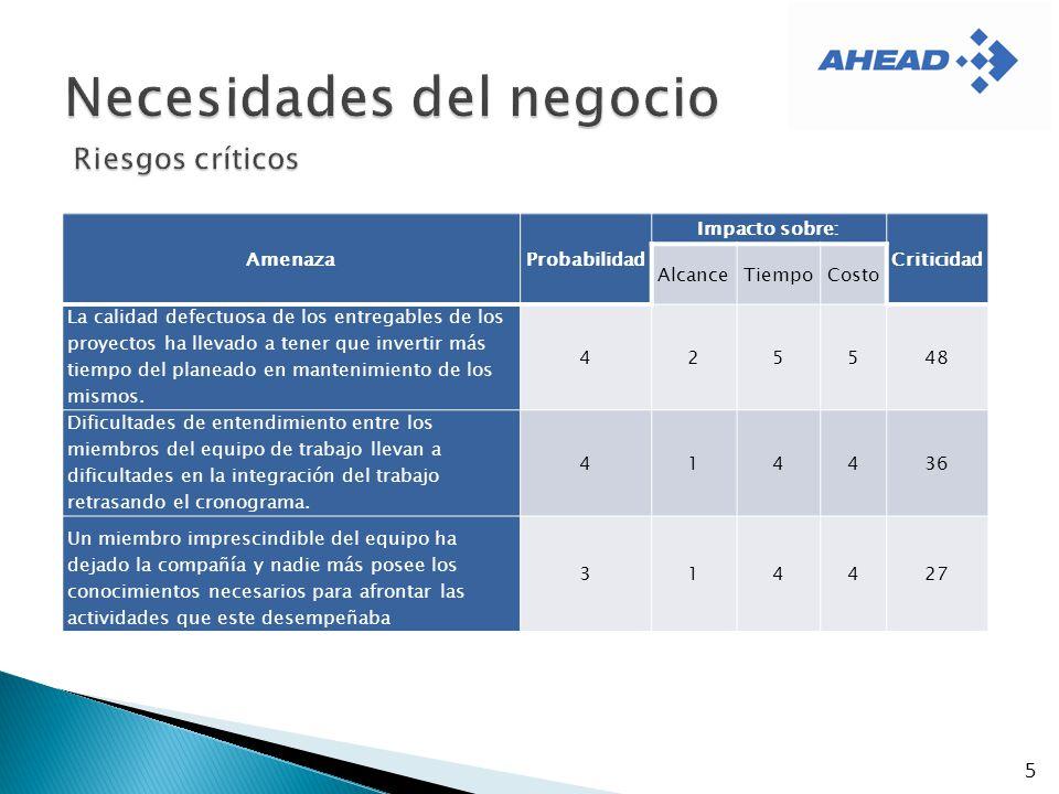5 AmenazaProbabilidad Impacto sobre: Criticidad AlcanceTiempoCosto La calidad defectuosa de los entregables de los proyectos ha llevado a tener que in