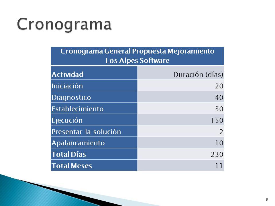 9 Cronograma General Propuesta Mejoramiento Los Alpes Software ActividadDuración (días) Iniciación20 Diagnostico40 Establecimiento30 Ejecución150 Pres