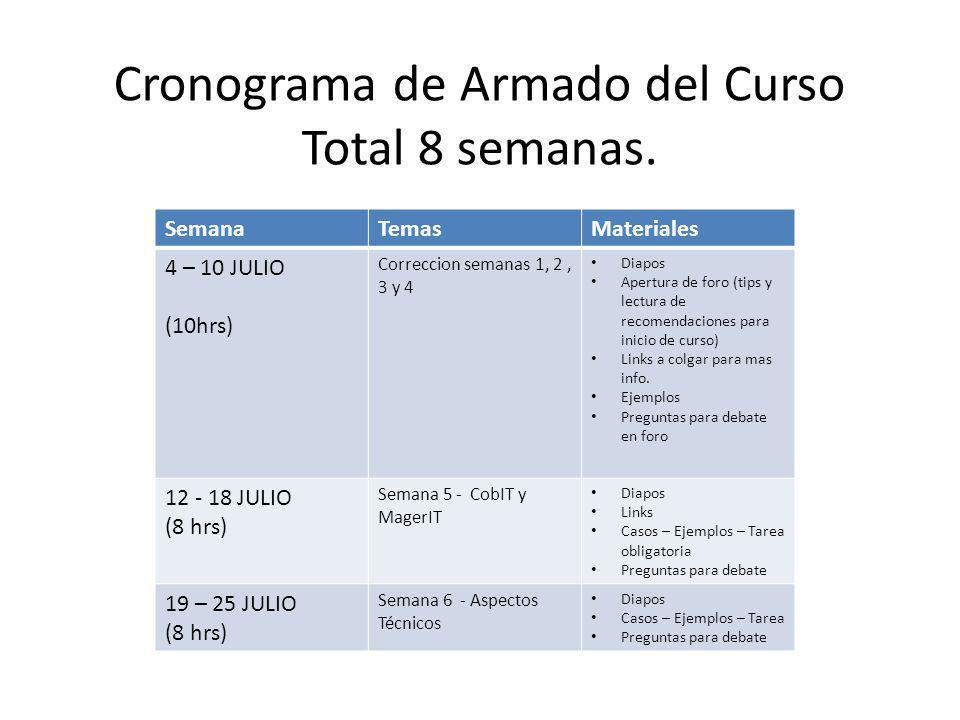 Cronograma de Armado del Curso Total 8 semanas. SemanaTemasMateriales 4 – 10 JULIO (10hrs) Correccion semanas 1, 2, 3 y 4 Diapos Apertura de foro (tip
