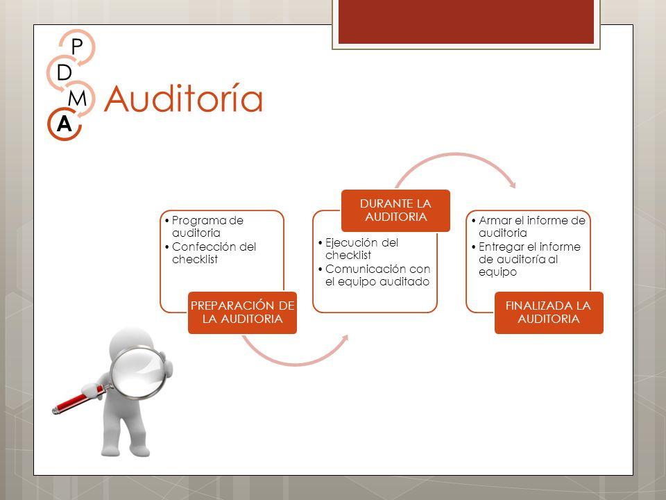 Programa de auditoria Confección del checklist PREPARACIÓN DE LA AUDITORIA Ejecución del checklist Comunicación con el equipo auditado DURANTE LA AUDI