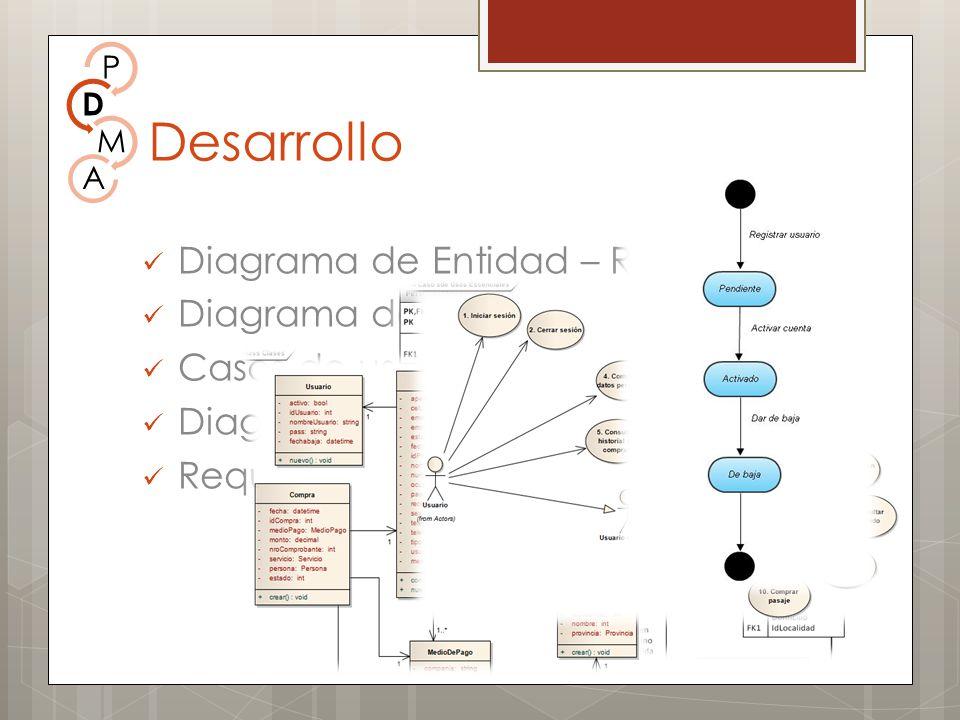 Diagrama de Entidad – Relación Diagrama de clases Casos de uso Diagramas de estados Requerimientos Desarrollo P D M A