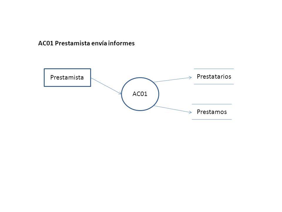 AC01 Prestamista AC01 Prestamista envía informes Prestamos Prestatarios