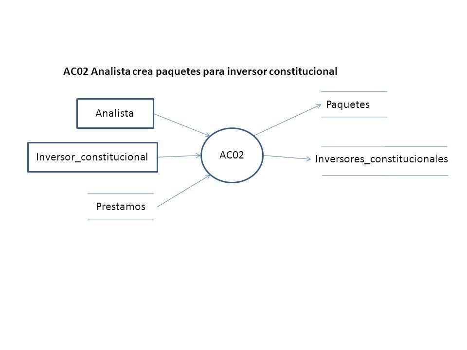 AC02 Analista AC02 Analista crea paquetes para inversor constitucional Inversores_constitucionales Paquetes Prestamos Inversor_constitucional
