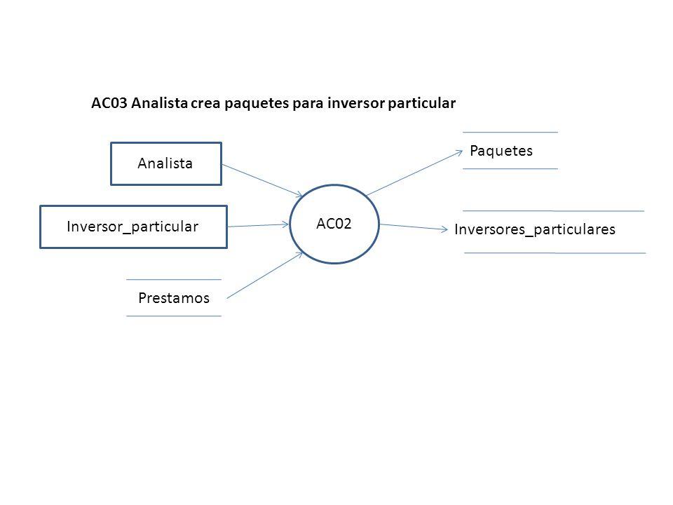 AC02 Analista AC03 Analista crea paquetes para inversor particular Inversores_particulares Paquetes Prestamos Inversor_particular