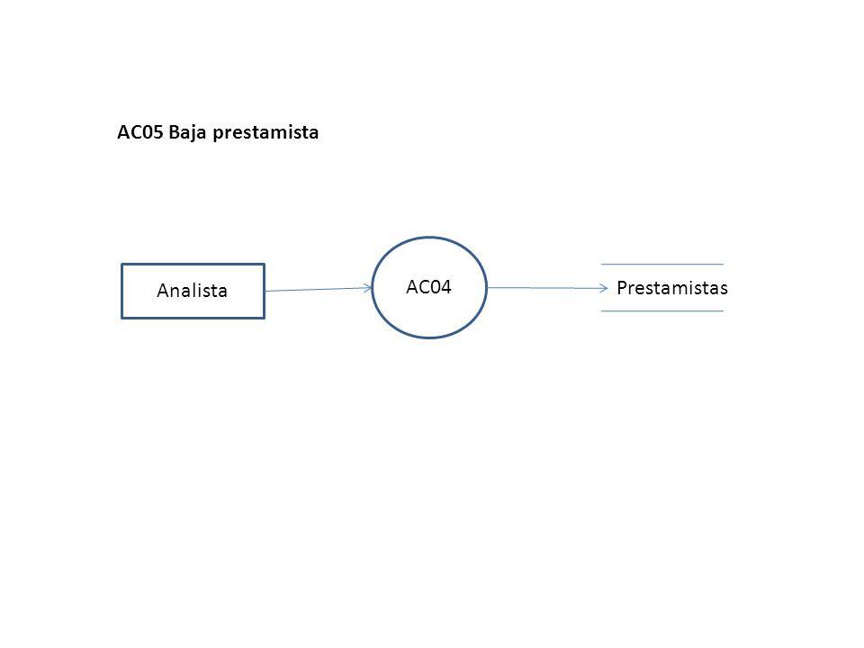 AC04 Analista AC05 Baja prestamista Prestamistas