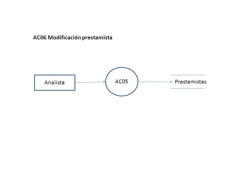 AC05 Analista AC06 Modificación prestamista Prestamistas