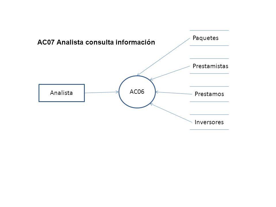 AC06 Analista AC07 Analista consulta información Prestamos Prestamistas Inversores Paquetes