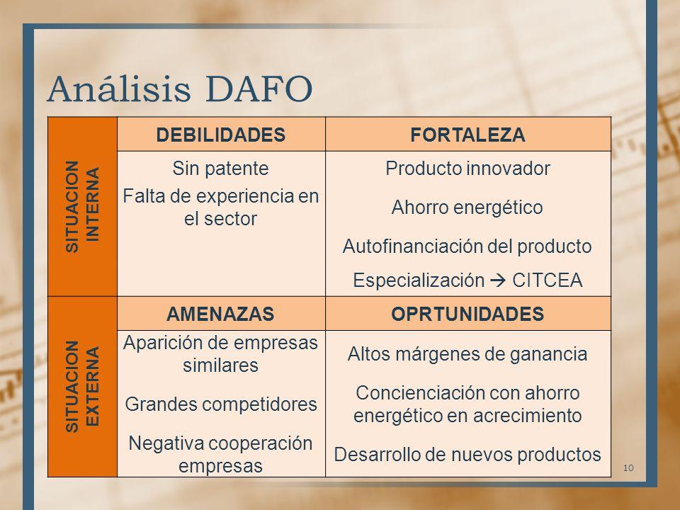 Análisis DAFO 10 SITUACION INTERNA DEBILIDADESFORTALEZA Sin patenteProducto innovador Falta de experiencia en el sector Ahorro energético Autofinancia