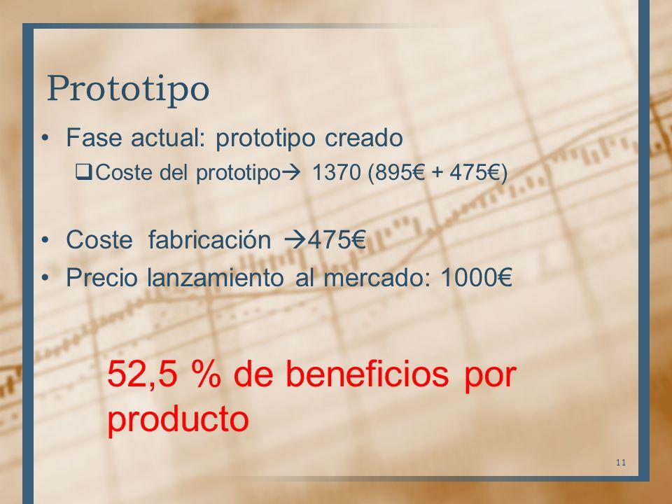 Prototipo Fase actual: prototipo creado Coste del prototipo 1370 (895 + 475) Coste fabricación 475 Precio lanzamiento al mercado: 1000 11 52,5 % de be