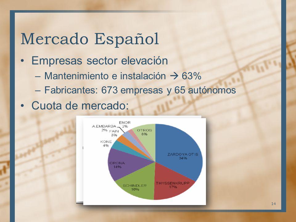 Mercado Español Empresas sector elevación –Mantenimiento e instalación 63% –Fabricantes: 673 empresas y 65 autónomos Cuota de mercado: 14