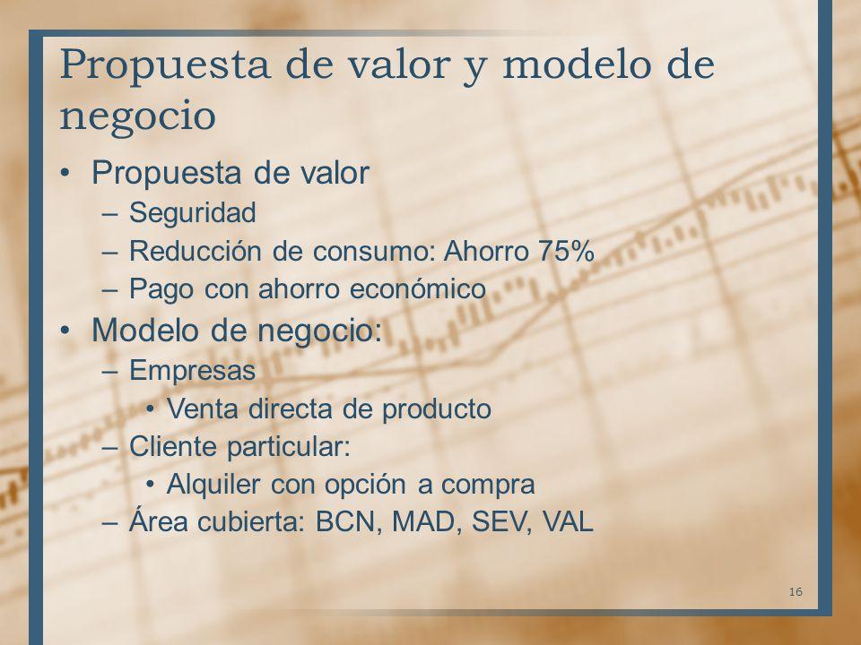 Propuesta de valor y modelo de negocio Propuesta de valor –Seguridad –Reducción de consumo: Ahorro 75% –Pago con ahorro económico Modelo de negocio: –