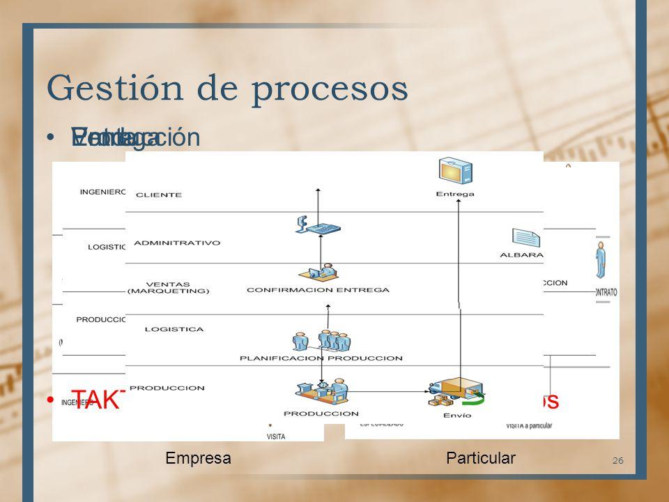 Gestión de procesos Venta EmpresaParticular Producción TAKT-TIME Una pieza cada 30 minutos Entrega 26