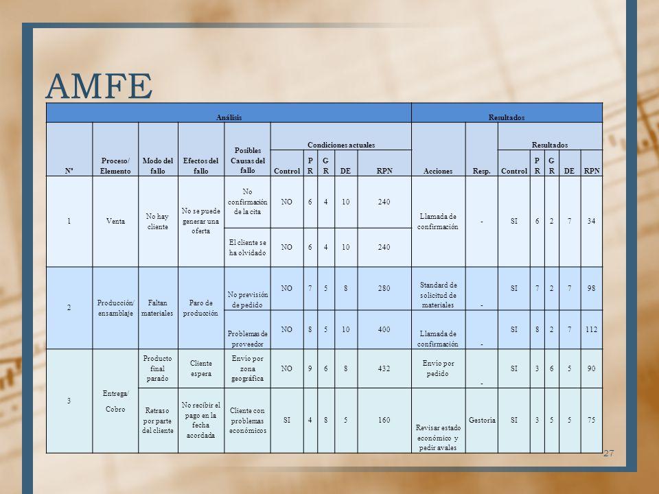AMFE AnálisisResultados Nº Proceso/ Elemento Modo del fallo Efectos del fallo Posibles Causas del fallo Condiciones actuales AccionesResp. Resultados