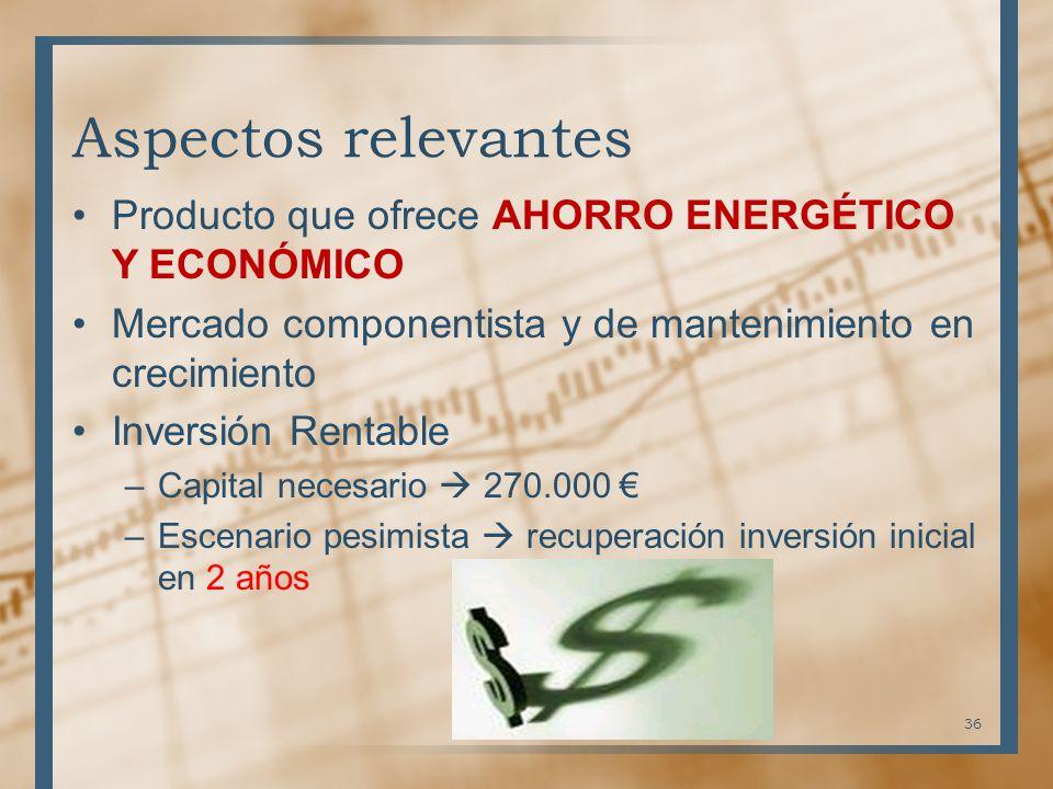 Producto que ofrece AHORRO ENERGÉTICO Y ECONÓMICO Mercado componentista y de mantenimiento en crecimiento Inversión Rentable –Capital necesario 270.00