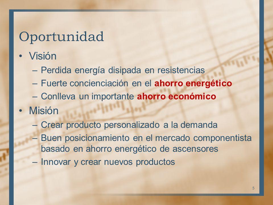 Oportunidad Visión –Perdida energía disipada en resistencias –Fuerte concienciación en el ahorro energético –Conlleva un importante ahorro económico M