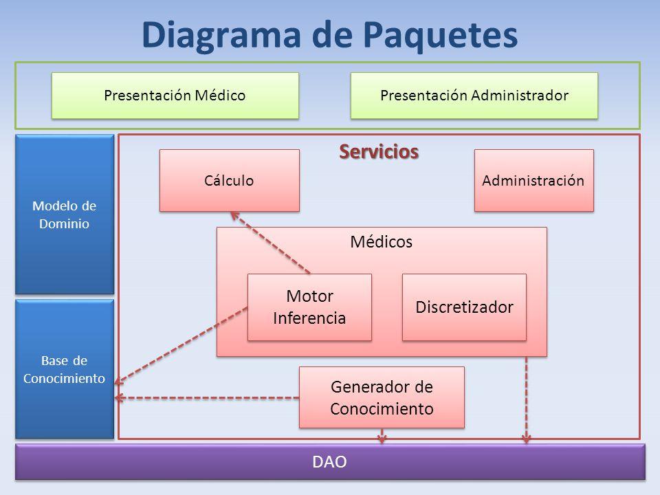 Médicos Motor Inferencia Discretizador Generador de Conocimiento Cálculo Administración DAO Base de Conocimiento Modelo de Dominio Diagrama de Paquete