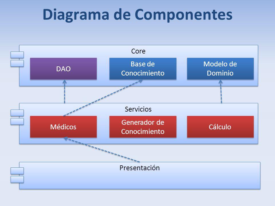 Core Diagrama de Componentes DAO Servicios Presentación Base de Conocimiento Modelo de Dominio Médicos Generador de Conocimiento Cálculo