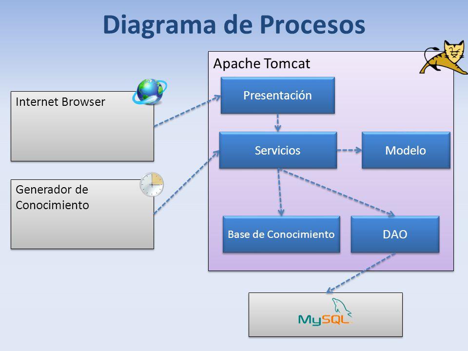 Diagrama de Procesos Internet Browser Apache Tomcat Servicios Presentación Modelo Generador de Conocimiento Base de Conocimiento DAO