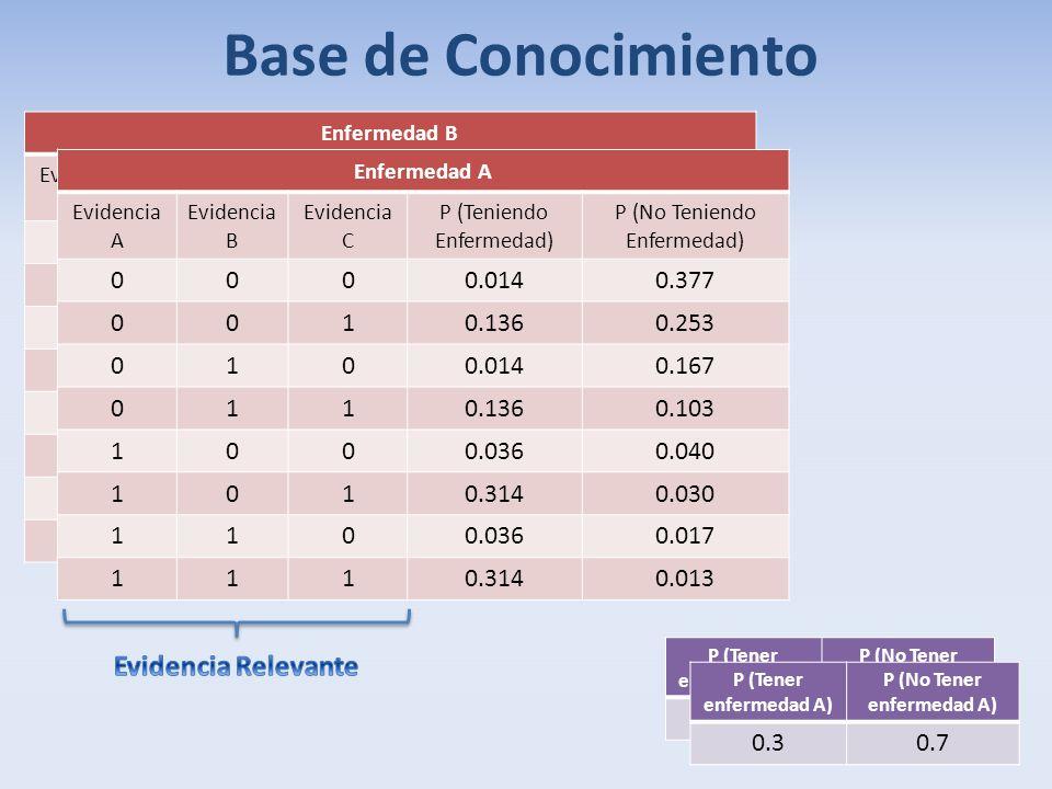 P (Tener enfermedad A) P (No Tener enfermedad A) 0.30.7 Enfermedad B Evidencia A Evidencia B Evidencia C P (Teniendo Enfermedad) P (No Teniendo Enferm