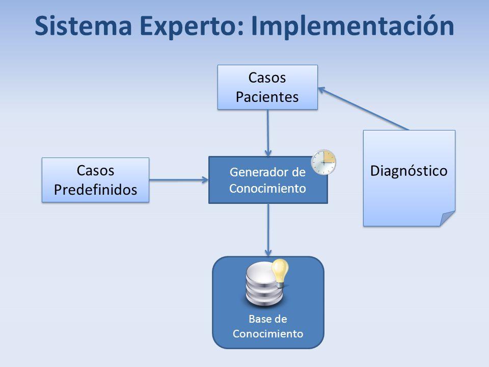 Sistema Experto: Implementación Casos Pacientes Casos Pacientes Casos Predefinidos Generador de Conocimiento Diagnóstico Base de Conocimiento