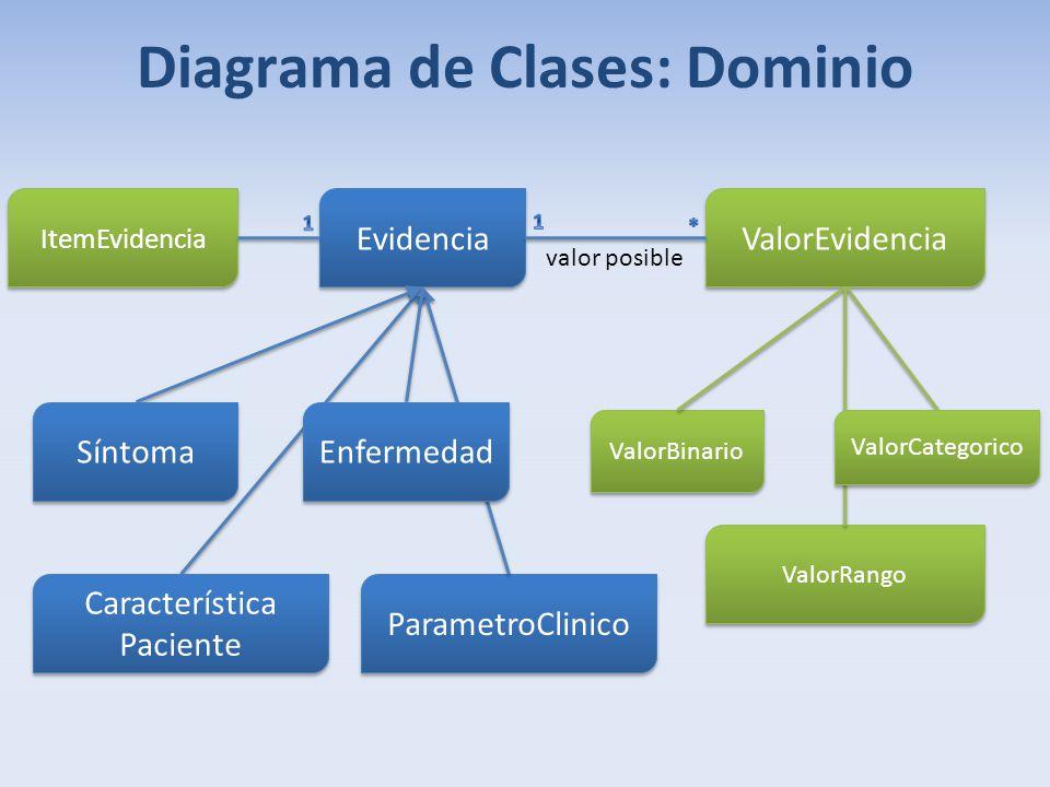 Diagrama de Clases: Dominio Evidencia ParametroClinico Característica Paciente ValorEvidencia ValorBinario ValorRango ValorCategorico valor posible Sí