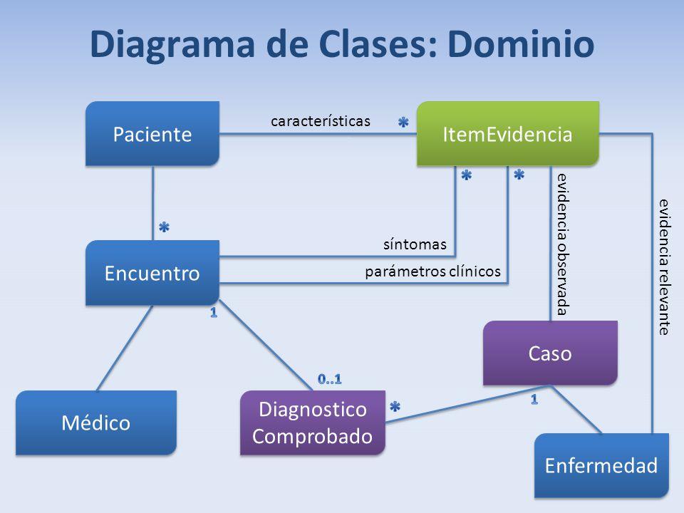 Diagrama de Clases: Dominio Paciente Médico Diagnostico Comprobado características Encuentro Caso parámetros clínicos síntomas ItemEvidencia Enfermeda