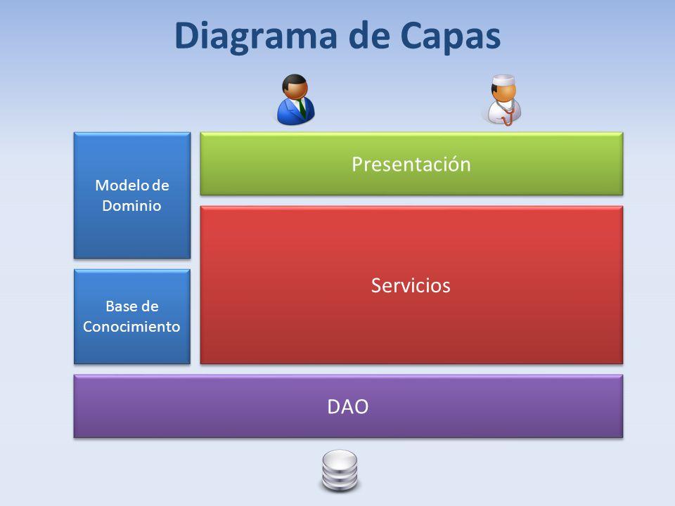 Base de Conocimiento Diagrama de Capas Presentación Modelo de Dominio Servicios DAO