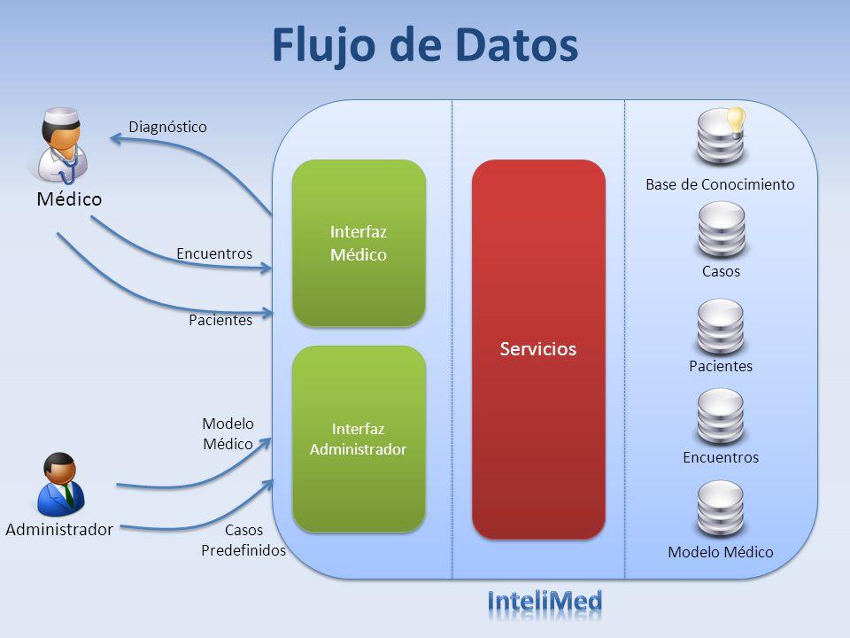 Flujo de Datos Base de Conocimiento Médico Administrador Interfaz Médico Interfaz Administrador Encuentros Pacientes Diagnóstico Pacientes Encuentros
