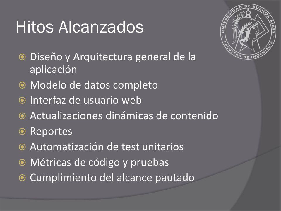 Hitos Alcanzados Diseño y Arquitectura general de la aplicación Modelo de datos completo Interfaz de usuario web Actualizaciones dinámicas de contenid
