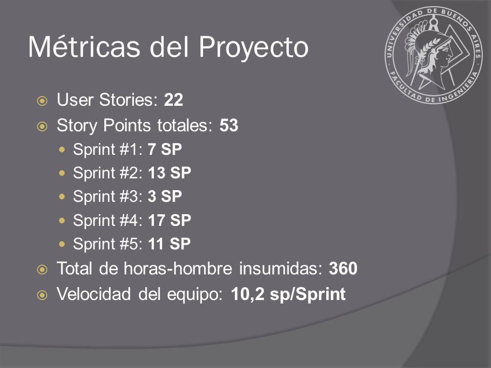 Métricas del Proyecto User Stories: 22 Story Points totales: 53 Sprint #1: 7 SP Sprint #2: 13 SP Sprint #3: 3 SP Sprint #4: 17 SP Sprint #5: 11 SP Total de horas-hombre insumidas: 360 Velocidad del equipo: 10,2 sp/Sprint